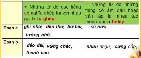 Luyện từ và câu 4 Trang 36 Từ ghép và Từ láy Tuần 4