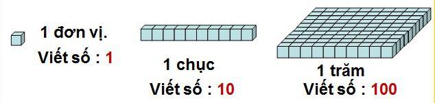 Bài giảng Toán 4 Trang 8 Các số có sáu chữ số  (