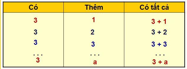 Bài giảng Toán 4 trang 6 Biểu thức có chứa một chữ
