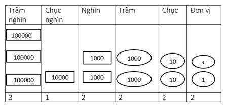 Giải Vở bài tập Toán 4 Bài 5 Trang 7   Luyện tập công thức tính Chu vi hình vuông
