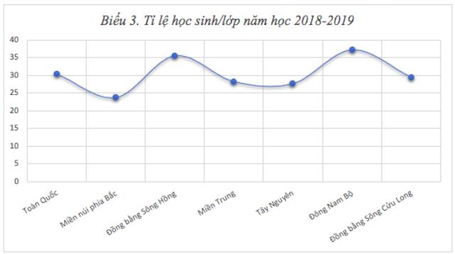 Tổng kết năm học 2018 - 2019 và Triển khai nhiệm vụ năm học 2019 - 2020 đối với cấp tiểu học
